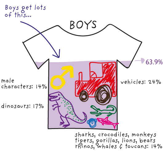 Boys' tops dataviz
