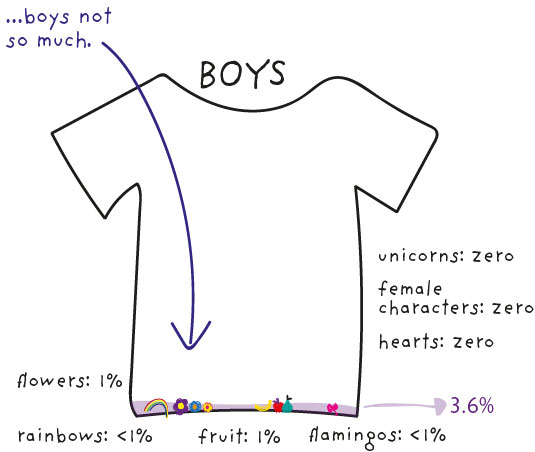 Boys' tops comparison dataviz